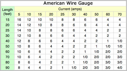 Auto wire ampacity chart wire center diy car audio rh driversdenabq com thhn wire amperage chart wire amperage chart greentooth Image collections